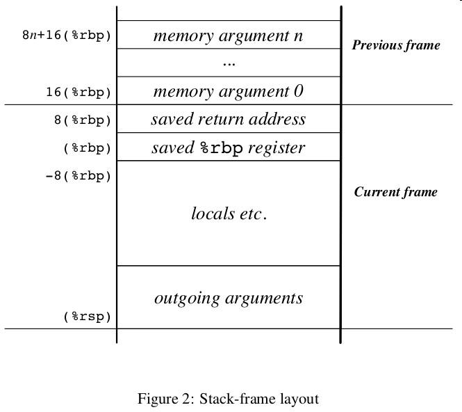 system v abi x86_64